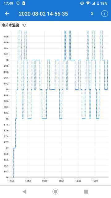 水温 ログデータ